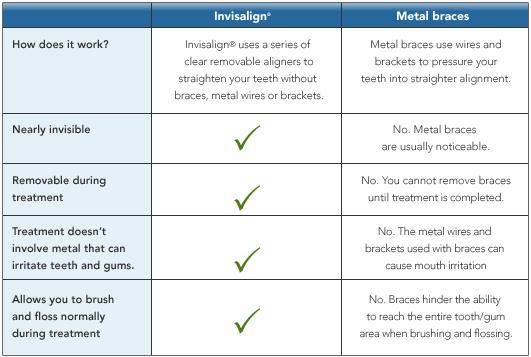 Invisalign treatment comparision