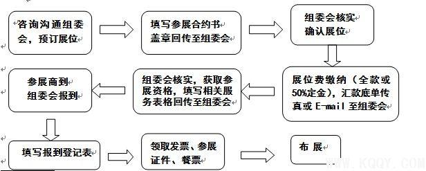 展会策划的基本流程步骤有哪些